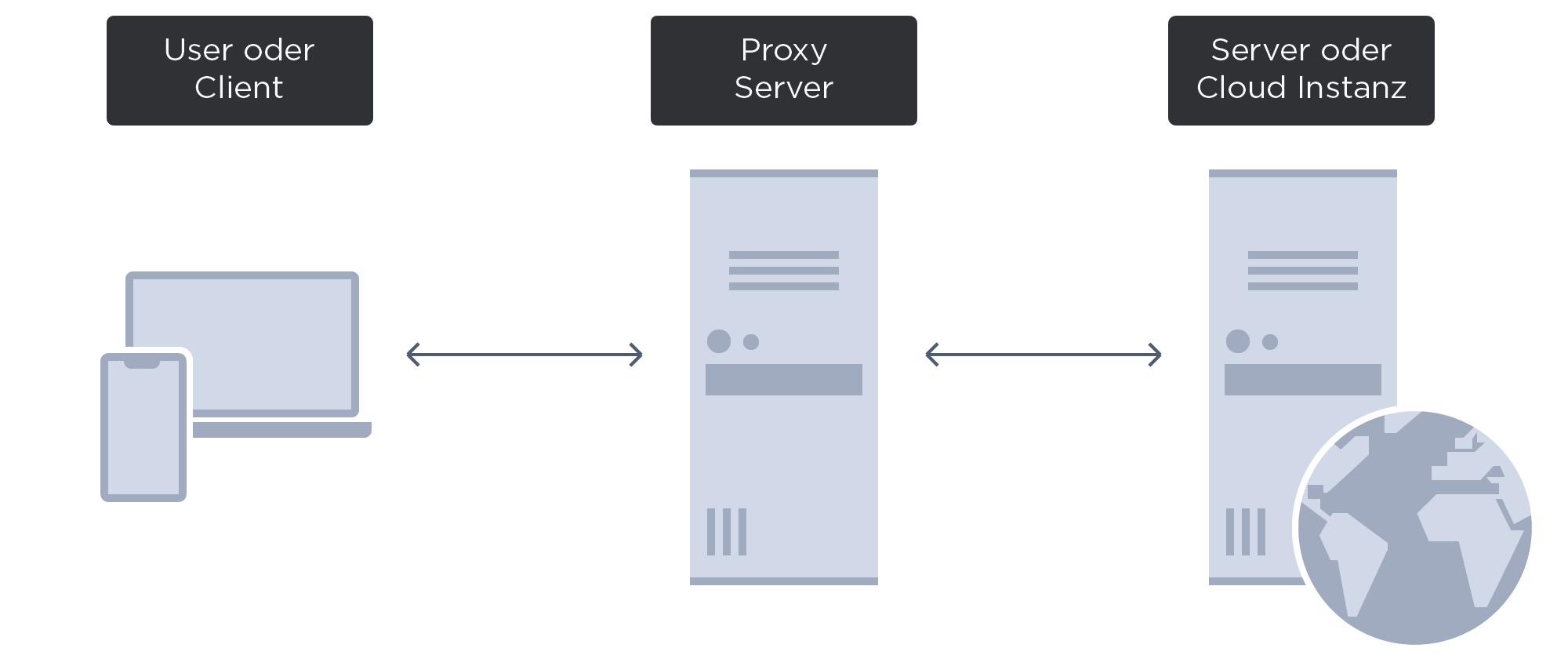 Kommunikation mit Proxy-Server