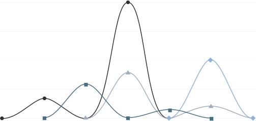 Liniendiagramm